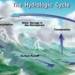 Ajeti Kuranor qe verteton ciklin e ujit